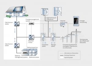 Optimierung von Solarstromspeichern: Das Forschungsprojekt PV Home Storage System (PV-HOST) hat das Ziel, die dezentrale Batteriespeicherung technisch und ökonomisch zu optimieren