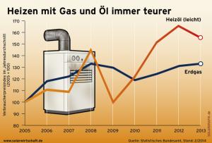 BSW_gas_oelpreis