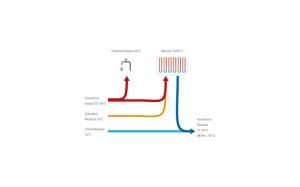 Die Dynamische Rücklauftemperatur-Optimierung nutzt im Winter, Frühling, Herbst den Heizungsrücklauf für die Trinkwarmwasser-Vorerwärmung sowie den Zirkulationsrücklauf für die Heizung. Im Sommerbetrieb nutzt die DRO-Technologie den Zirkulationsrücklauf für die Trinkwarmwasser-Vorerwärmung.