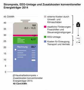 150115_Stromkostenstudie_Grafik_1
