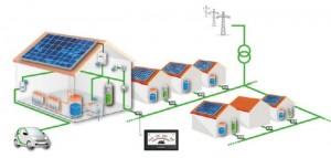 Beispiel für dezentrales Netzmanagement: Kombination von Photovoltaik, Wärmepumpen und Elektromobilität bei der Energieversorgung eines Dorfes (Grafik: ZSW)