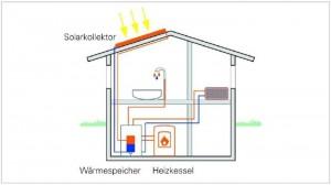 So arbeitet eine Solarthermieanlage (Grafik: Zukunft Altbau)