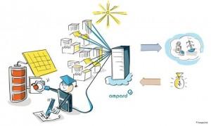 AMPARD_Solarstromspeicher_im_virtuellen_Kraftwerk_vernetzt