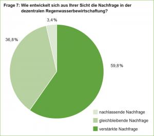 Grafik_07_Planerumfrage_2015