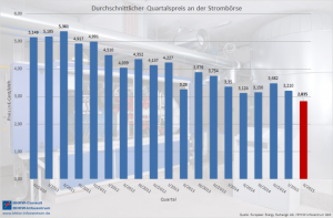 Der KWK-Index (üblicher Preis) ist im zweiten Quartal 2015 auf den tiefsten Stand seit 11 Jahren gefallen (Bild: BHKW-Infozentrum)