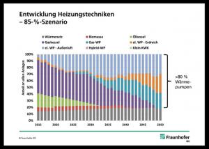 Um die Ziele der Bundesregierung bis 2050 zu erreichen, muss der Anteil von Wärmepumpen an den Heizgeräten in Deutschland auf mehr als 80 Prozent ansteigen