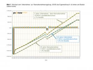 Bild 1: Wechsel vom Unternehmer zur Kleinunternehmerregelung (KUR) bei Eigenverbrauch ist immer am Besten (obere Kurve)