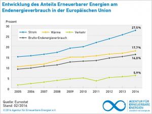 EU_Energie