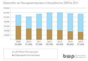 Absatzzahlen 2015: Trotz schwierigen Marktumfeld bleibt der Wärmepumpenabsatz in 2015 gegenüber dem Vorjahr nahezu stabil