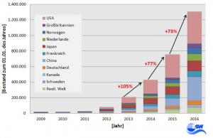 Weltweiter Bestand Elektrofahrzeuge 2009 bis 2016 (Grafik: ZSW)