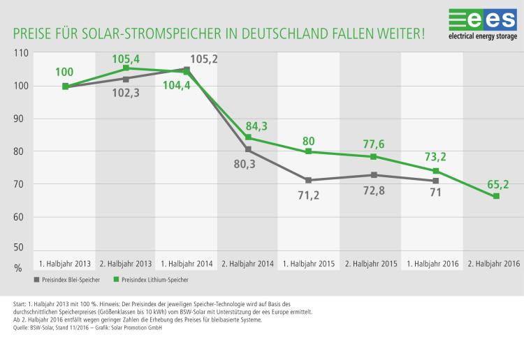 Ees Europe: Energiespeichermarkt profitiert von fallenden Preisen