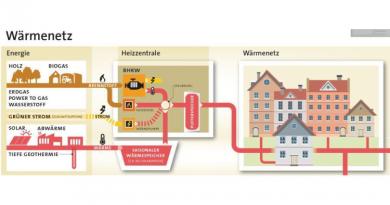 Der Anschluss an ein Wärmenetz bringt viele Vorteile: Neue Broschüre für Hauseigentümer erschienen