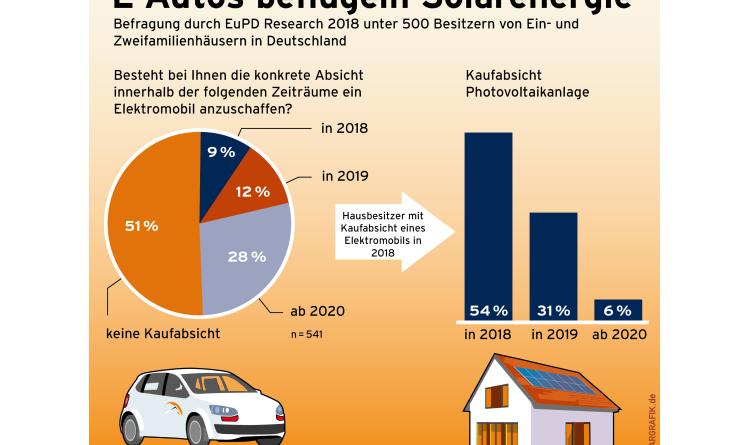 E-Autos beflügeln Solarenergie