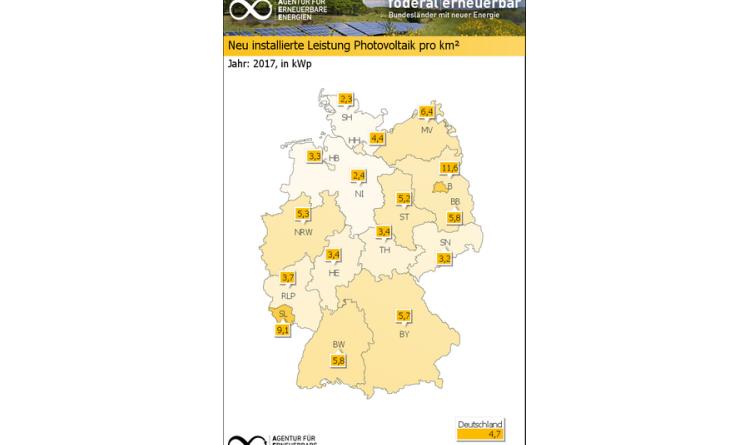 Neue Daten zeigen: Photovoltaik-Ausbau geht in allen Bundesländern voran