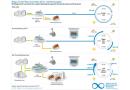 Flex im Test: Wie sich Bioenergie als Ausgleich am Strommarkt rechnet