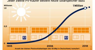Eine Million Eigenheime ernten Sonnenstrom
