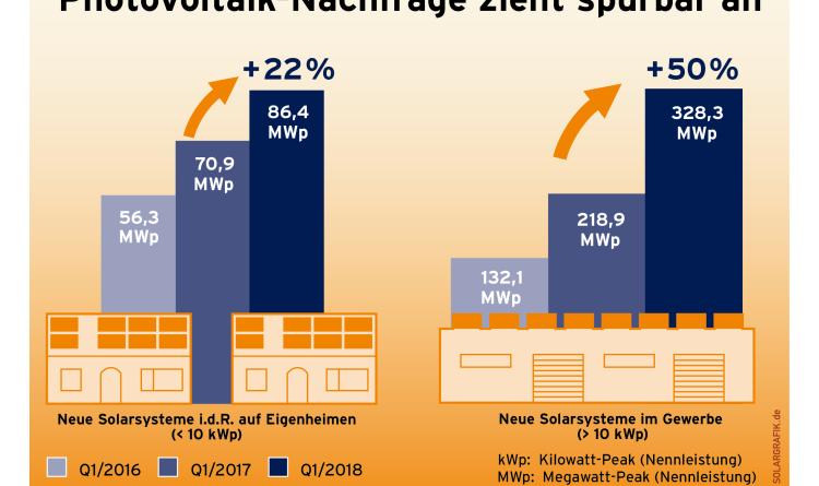 Solarstrom bei Unternehmen immer beliebter