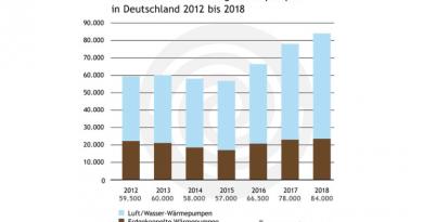 Wärmepumpen Marktzahlen 2018