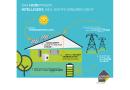 Energie bleibt nur im eigenen Haus bezahlbar