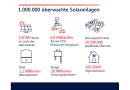 Neuer Rekord: SolarEdge überwacht eine Million Photovoltaik-Anlagen