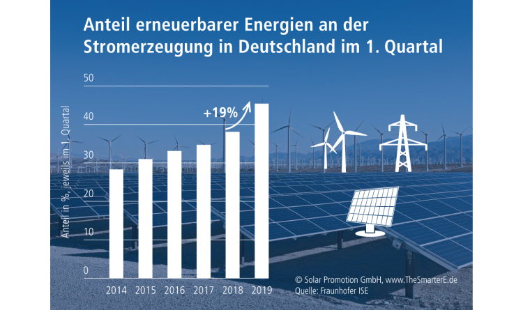 Erneuerbare Energien auf der Überholspur