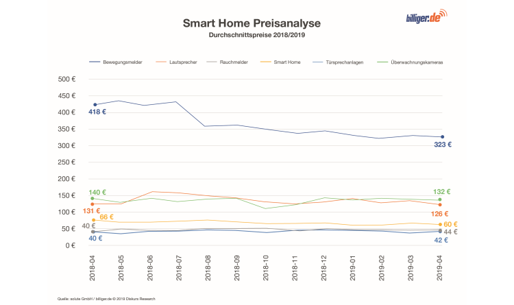 Preisvergleich bei Smart Home Produkten lohnt sich