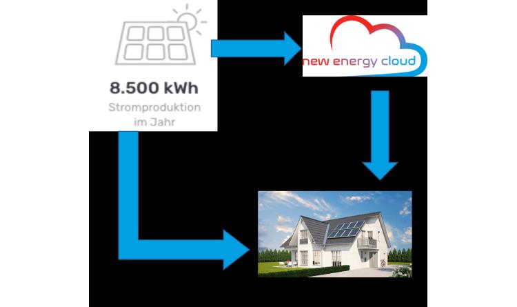 Solar-Großhändler Redpoint präsentiert auf der ees Europe die weltweit erste herstellerunabhängige new energy cloud
