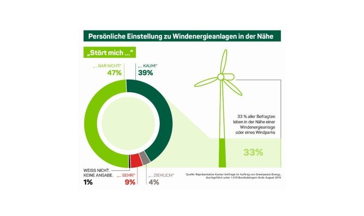 Neue Umfrage: Anwohner zeigen hohe Akzeptanz für Windkraftanlagen in ihrer Umgebung