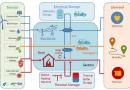 Europäisches Forschungsprojekt erstellt Leitfaden und Simulationswerkzeug für Kommunen