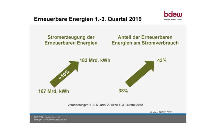Erneuerbare decken fast 43 Prozent des Stromverbrauchs