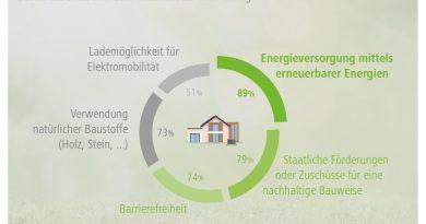 Forsa-Studie zu aktuellen Bautrends: Platz Eins für erneuerbare Energien
