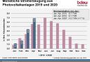 6,9 Milliarden Kilowattstunden Strom aus Solarenergie diesen April