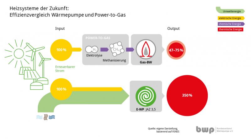 Grüner Wasserstoff zu schade zum Verheizen