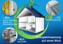 Klimaretter Eigenheim