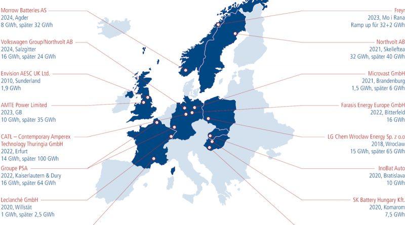 Die Produktion von Batterien schafft Jobs in Europa