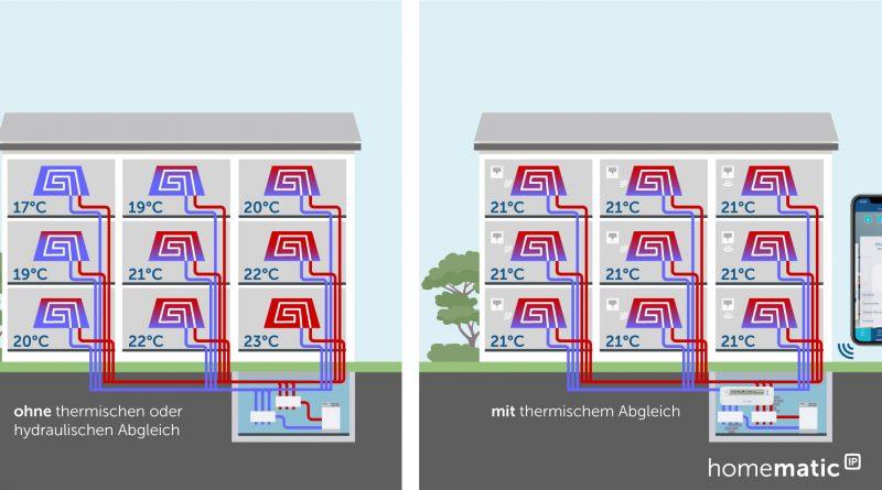 Automatischer hydraulischer Abgleich für die Fußbodenheizung mit Homematic IP