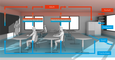 Viessmann bietet Lüftungssysteme für Arztpraxen, Einfamilienhäuser, Schulen und Wohnungen
