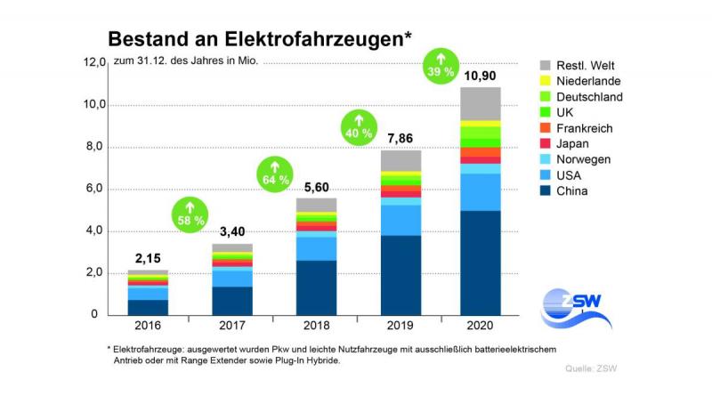 10,9 Millionen Elektroautos weltweit