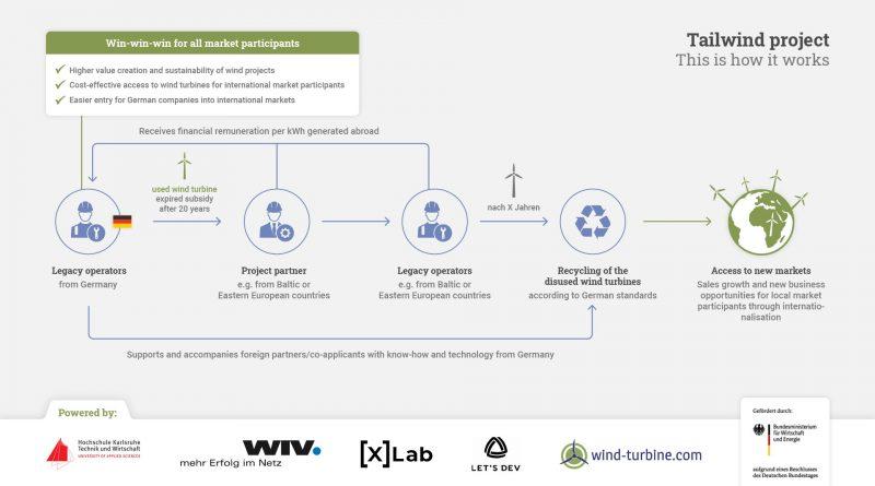 Windenergieanlagen weiterbetreiben mit RÜCKENWIND