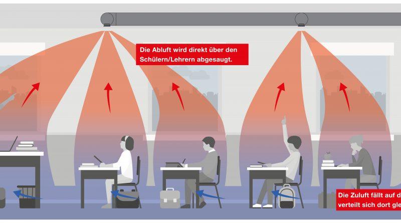 Frische und gesunde Luft in Schulen