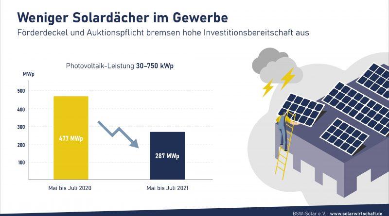 40 Prozent weniger Photovoltaik auf Gewerbedächern